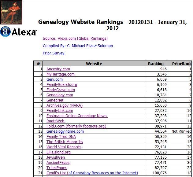2012 1st Quarter – Genealogy Website Rankings  —       #Genealogy, #Rankings, #Website