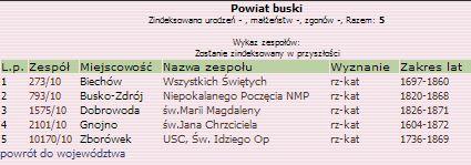 PTG_Metryk_SK_Buski