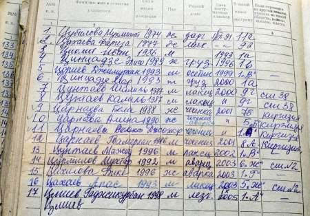 TsarnaevSchoolRegister_2001