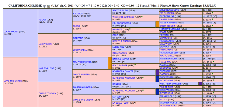 California Chrome Pedigree