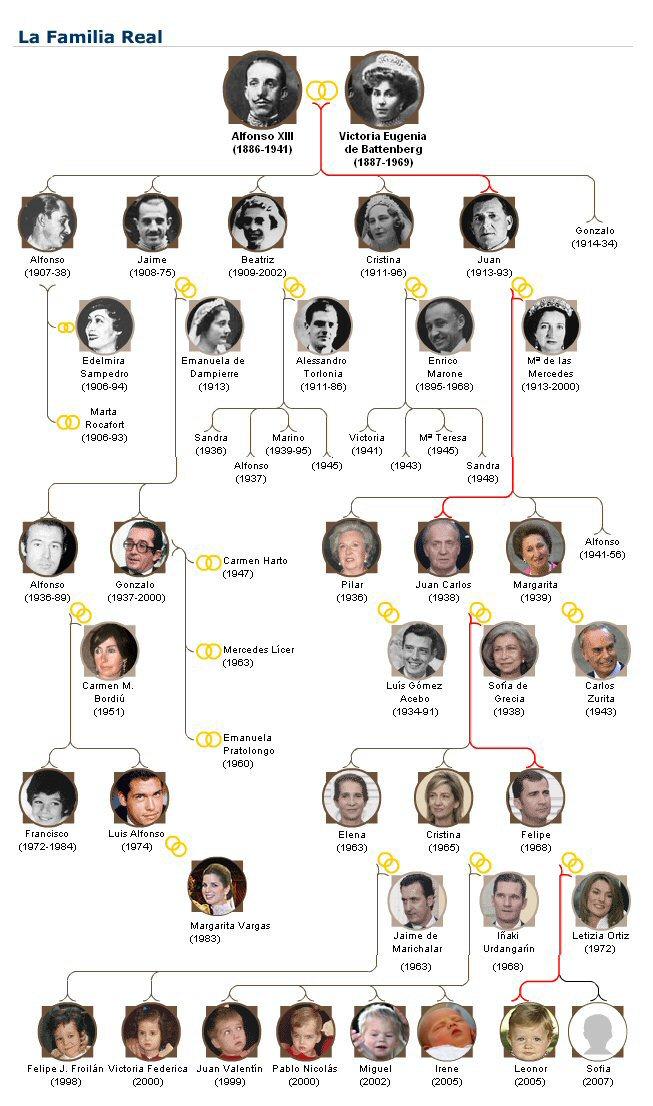 familia real espanola