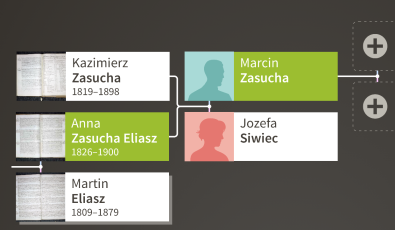 Eliasz Zasucha family tree