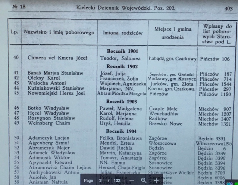 1932 Kielce Conscript List
